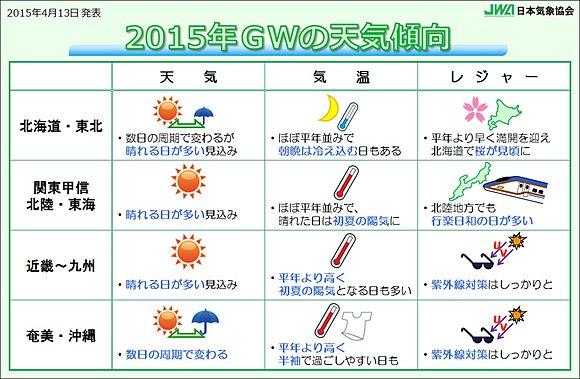 2015年 ゴールデンウィークの天気(日直予報士) - 日本気象協会 tenki.jp