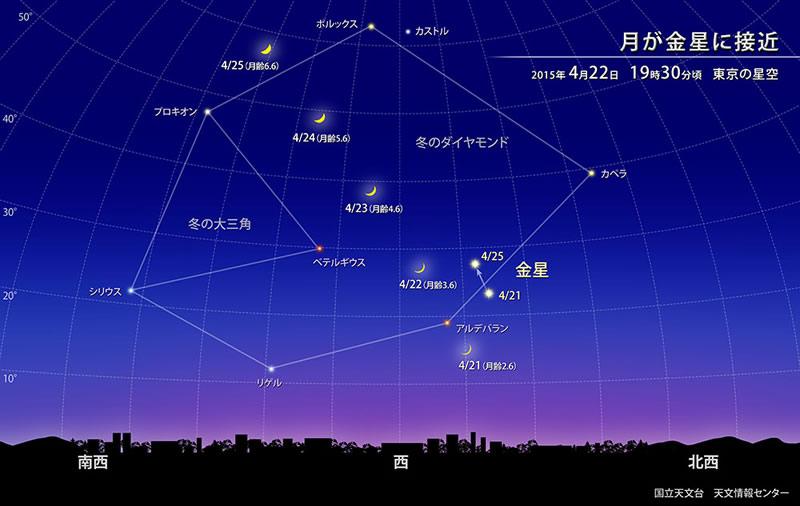 ほしぞら情報 2015年4月   国立天文台(NAOJ)
