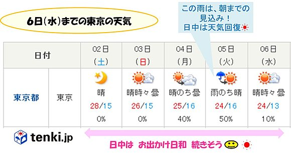 関東の連休 お出かけ日和続く(日直予報士) - 日本気象協会 tenki.jp
