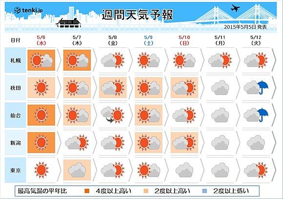 6日は行楽日和 来週の気温は台風次第(日直予報士) - 日本気象協会 tenki.jp