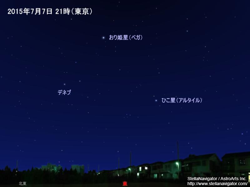 「七夕」おり姫星、ひこ星、天の川
