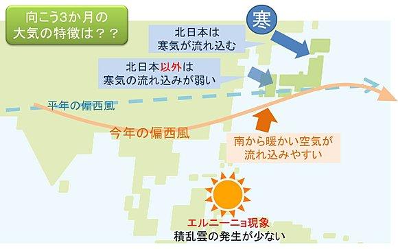 3か月予報「今年の冬は暖冬!」「降雪は?」2015/11~2016/1
