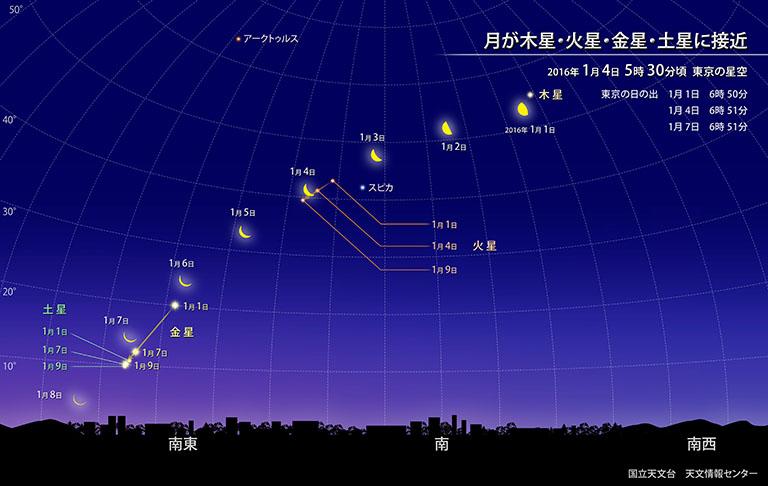 「月が木星・火星・金星・土星に接近」2016/1/1~1/7