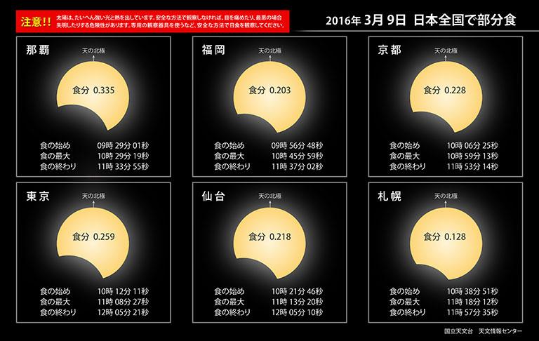 3月9日は部分日食 | 国立天文台(NAOJ)
