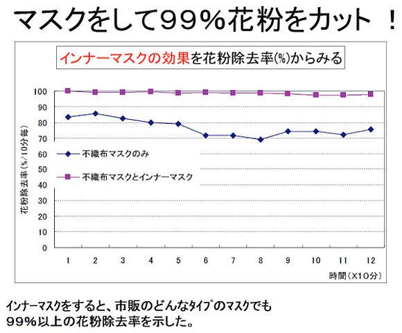 花粉症の症状を緩和させるために(日直予報士) - tenki.jp