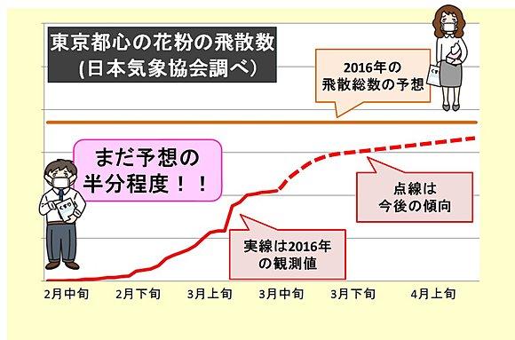 花粉飛散ようやく半分 今週が峠(日直予報士) - tenki.jp