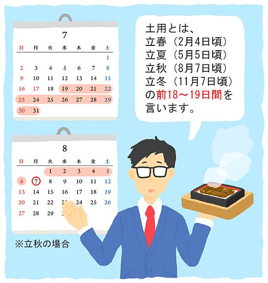 土用 - tenki用語辞典 - tenki.jp