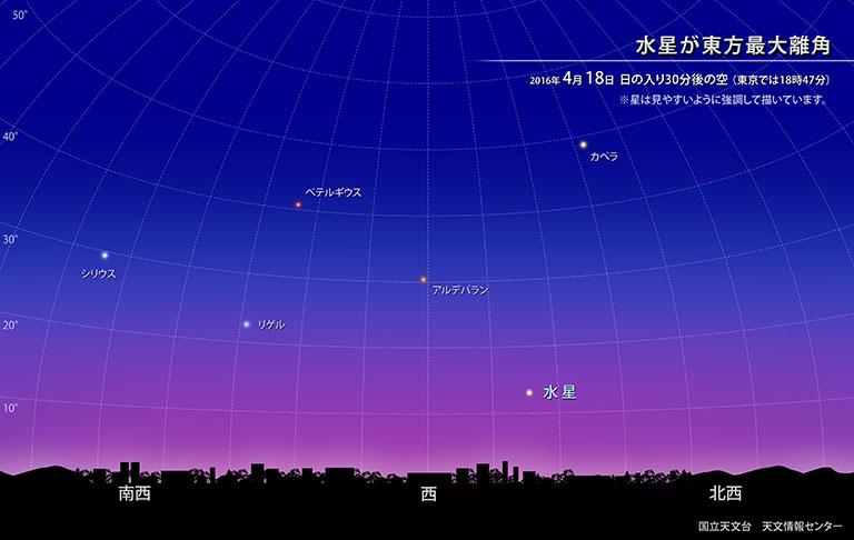 水星が東方最大離角
