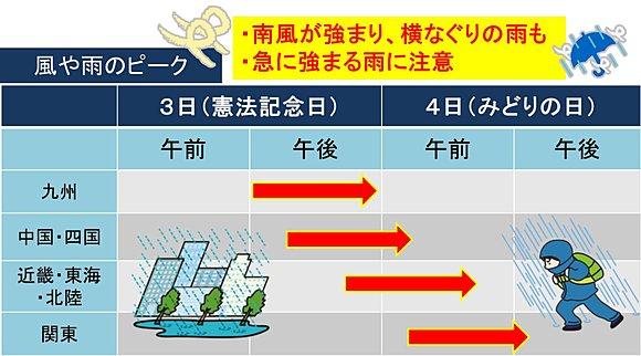 GW後半の天気 メイストームに注意(日直予報士) - tenki.jp