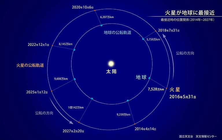 火星が地球に最接近 | 国立天文台(NAOJ)