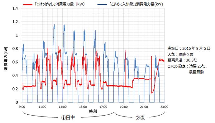 グラフ1 エアコン「つけっぱなし」と「こまめに入り切り」の消費電力推移