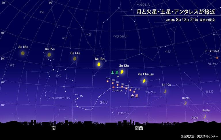 月と火星・土星・アンタレスが接近 | 国立天文台(NAOJ)
