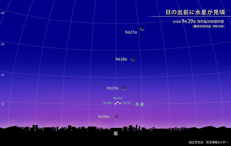 日の出前に水星が見頃 | 国立天文台(NAOJ)