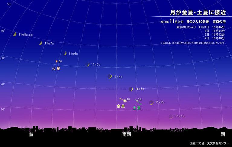月が金星・土星に接近 | 国立天文台(NAOJ)