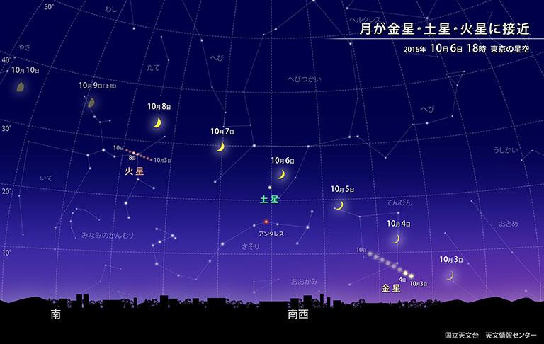 月が金星・土星・火星に接近 | 国立天文台(NAOJ)