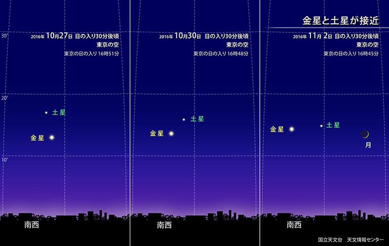 金星と土星が接近 | 国立天文台(NAOJ)