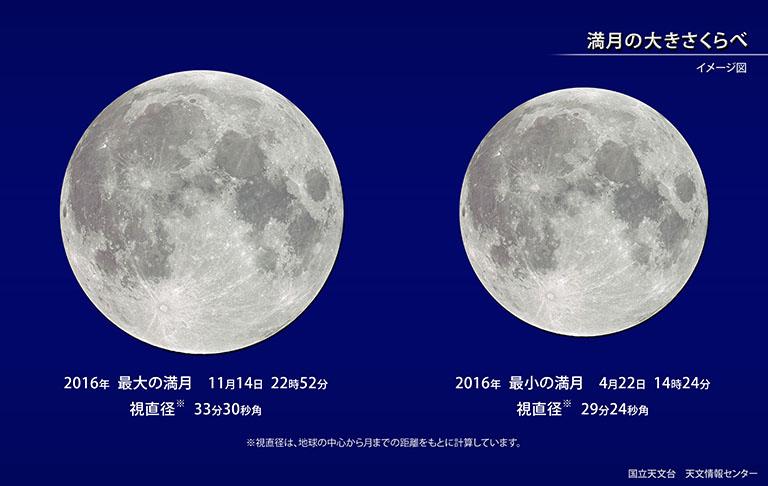 今年最大の満月 | 国立天文台(NAOJ)