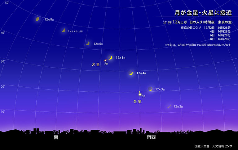 月が金星・火星に接近 | 国立天文台(NAOJ)