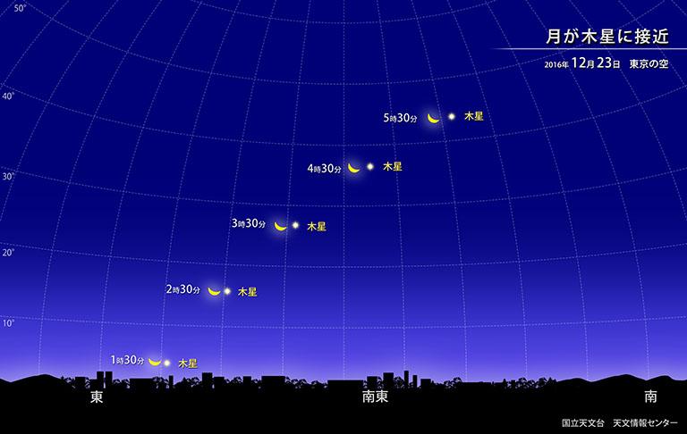月が木星に接近 (2016年12月) | 国立天文台(NAOJ)