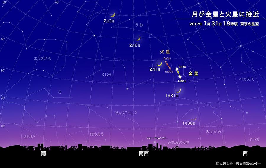 月が金星・火星に接近(2017年1月) | 国立天文台(NAOJ)