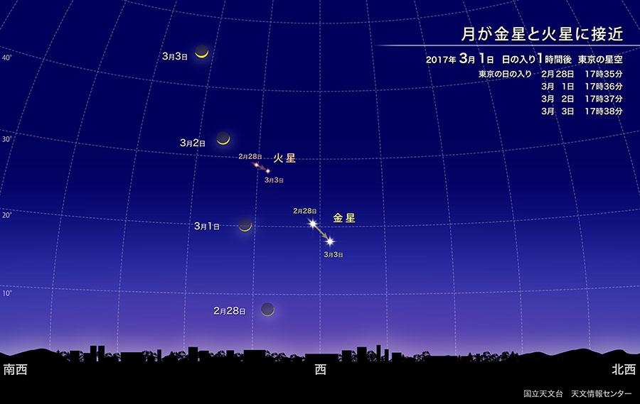 月が金星と火星に接近(2017年3月) | 国立天文台(NAOJ)