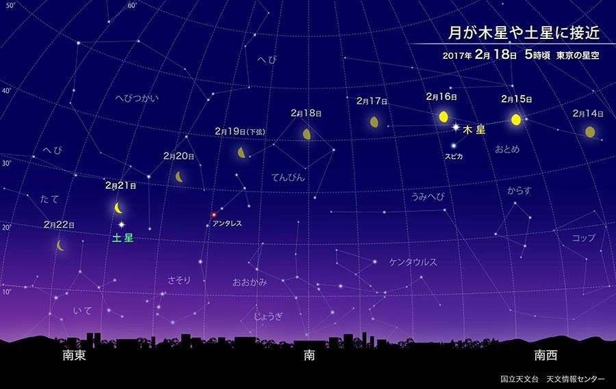 夜明け前の空で月が木星、土星に接近(2017年2月) | 国立天文台(NAOJ)