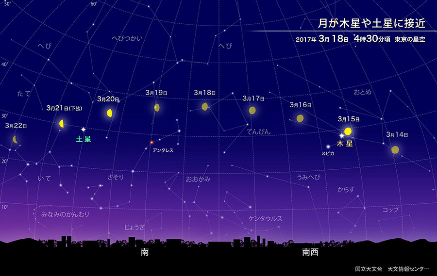 月が木星や土星に接近(2017年3月) | 国立天文台(NAOJ)