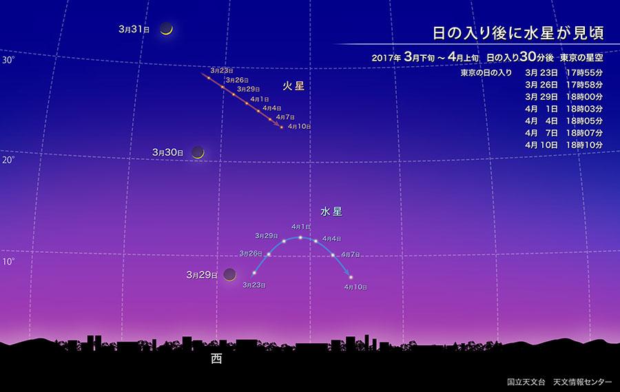 日の入り後に水星が見頃(2017年3月)
