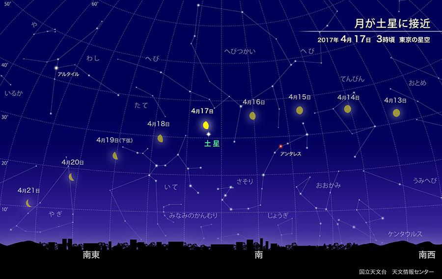 月が土星に接近(2017年4月) | 国立天文台(NAOJ)