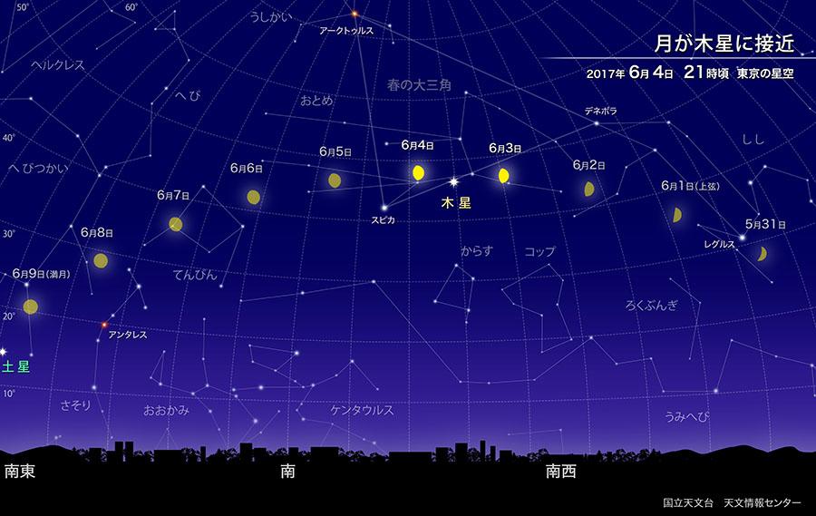 月が木星に接近(2017年6月) | 国立天文台(NAOJ)