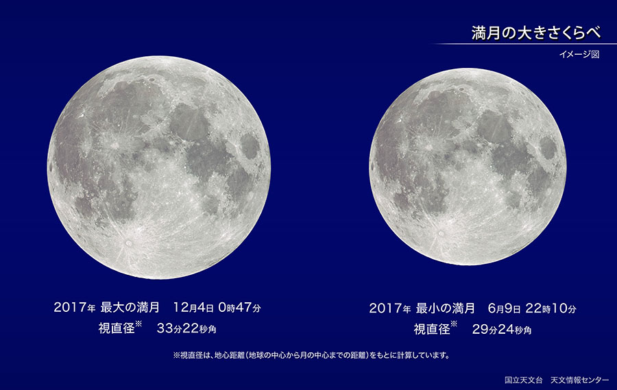 2017年最小の満月(2017年6月) | 国立天文台(NAOJ)