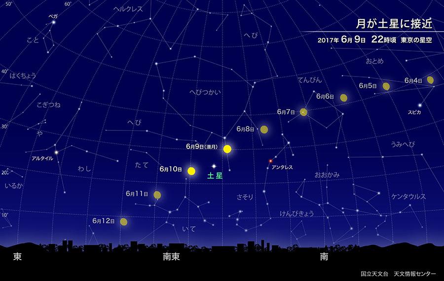 月が土星に接近(2017年6月) | 国立天文台(NAOJ)