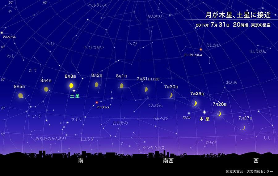月が木星・土星に接近(2017年7月) | 国立天文台(NAOJ)
