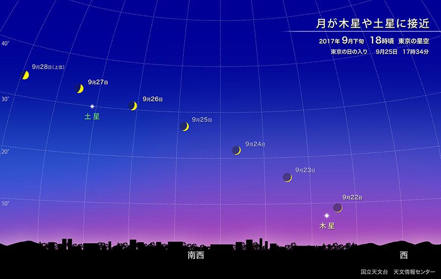 月が木星や土星に接近(2017年9月) | 国立天文台(NAOJ)