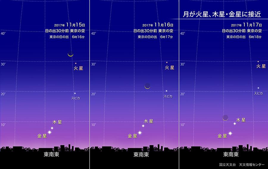 月が火星、木星・金星に接近(2017年11月) | 国立天文台(NAOJ)