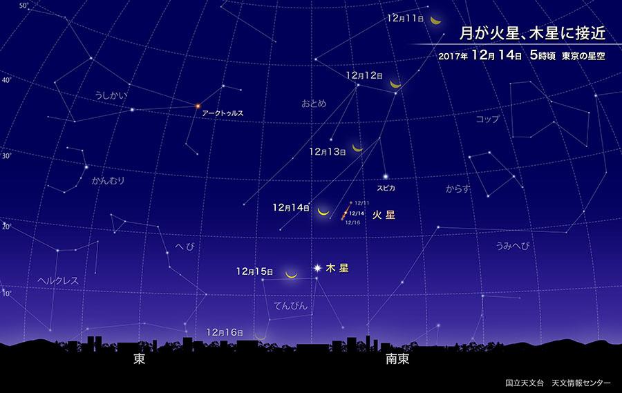 月が火星・木星に接近(2017年12月) | 国立天文台(NAOJ)