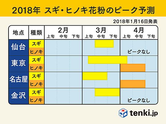 花粉ピークは 日本気象協会第3報(日直予報士) - 日本気象協会 tenki.jp
