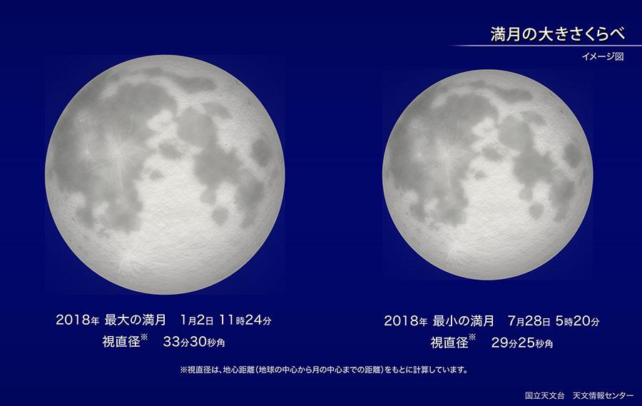 2018年最大の満月(2018年1月) | 国立天文台(NAOJ)