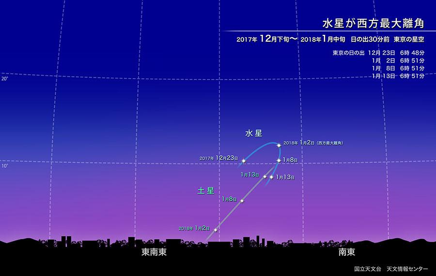 日の出前の空に惑星が大集合(2018年1月) | 国立天文台(NAOJ)