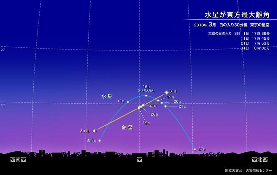 水星が東方最大離角(2018年3月) | 国立天文台(NAOJ)