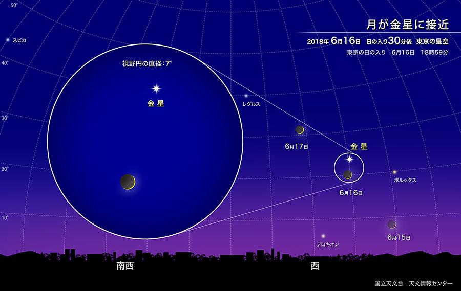 月が金星に接近(2018年6月) | 国立天文台(NAOJ)