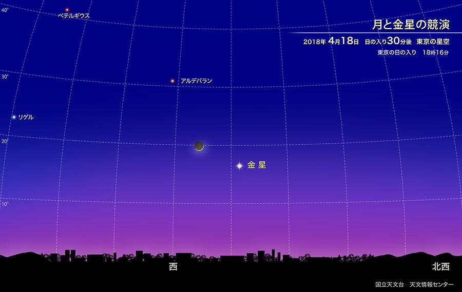 月と金星の競演(2018年4月) | 国立天文台(NAOJ)
