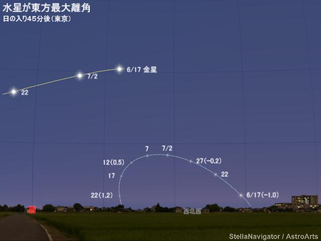 2018年7月12日 水星が東方最大離角 - アストロアーツ