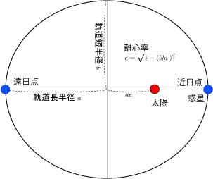 暦Wiki/惑星/近日点通過と遠日点通過 - 国立天文台暦計算室