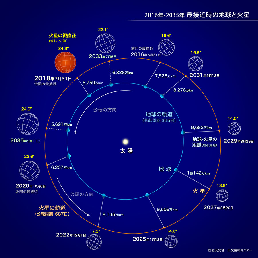 火星が地球に最接近(2018年7月) | 国立天文台(NAOJ)