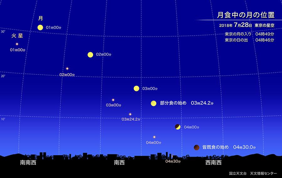 2018年最小の満月・皆既月食(2018年7月) | 国立天文台(NAOJ)