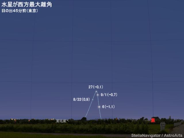 2018年8月27日 水星が西方最大離角 - アストロアーツ