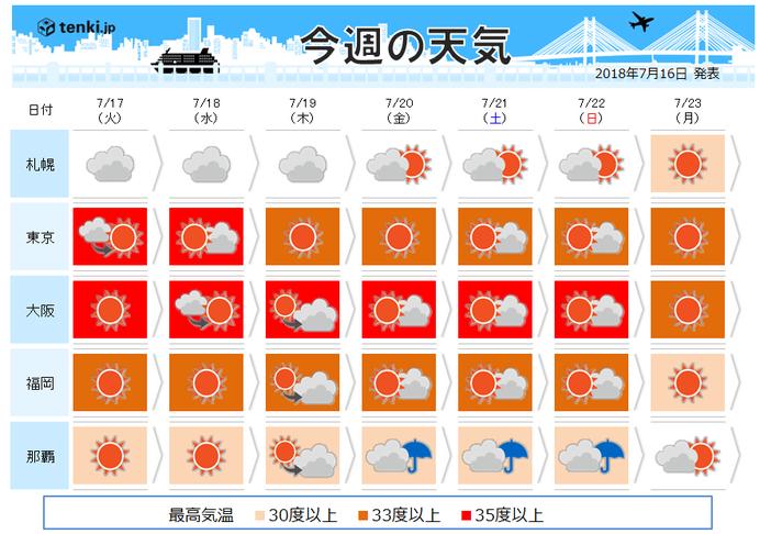 週間天気 猛暑いつまで続く? 注意点は?(日直予報士)