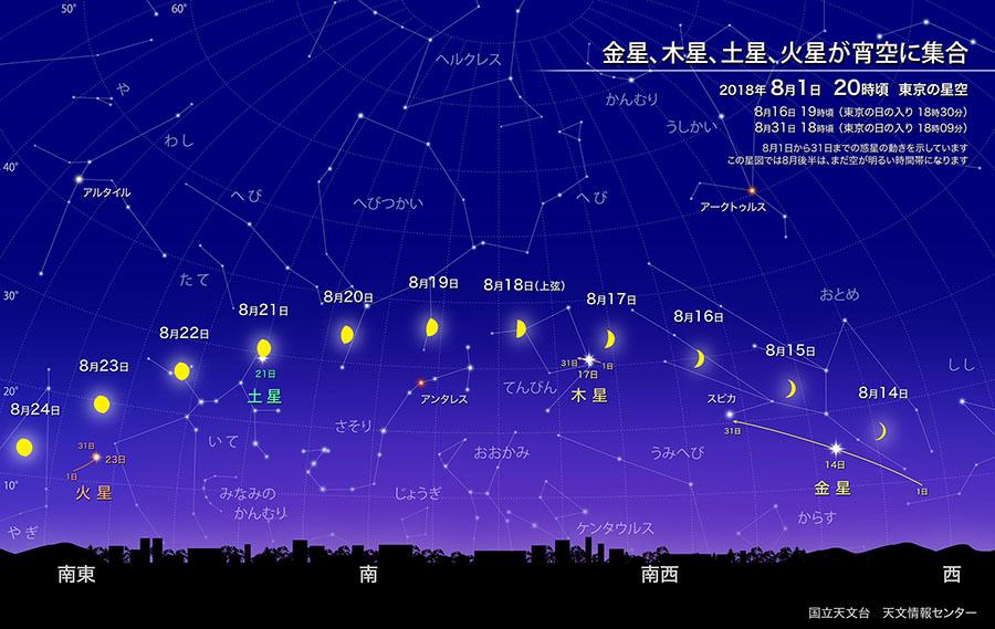 月が木星、土星、火星に接近(2018年7月) | 国立天文台(NAOJ)