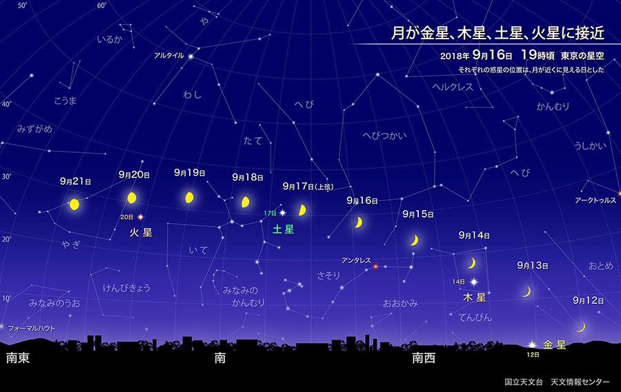 月が金星、木星、土星、火星に接近(2018年9月) | 国立天文台(NAOJ)